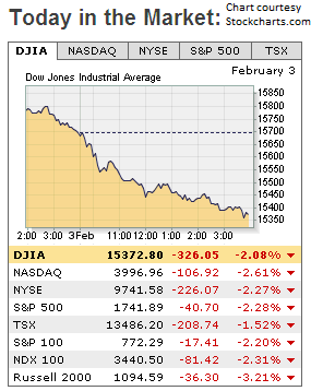 US Markets Drop