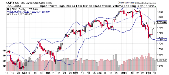 S&P 500 Candlestick graph