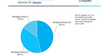 AdDuplex, Windows Phone 8.1 installs, WP8.1 user count