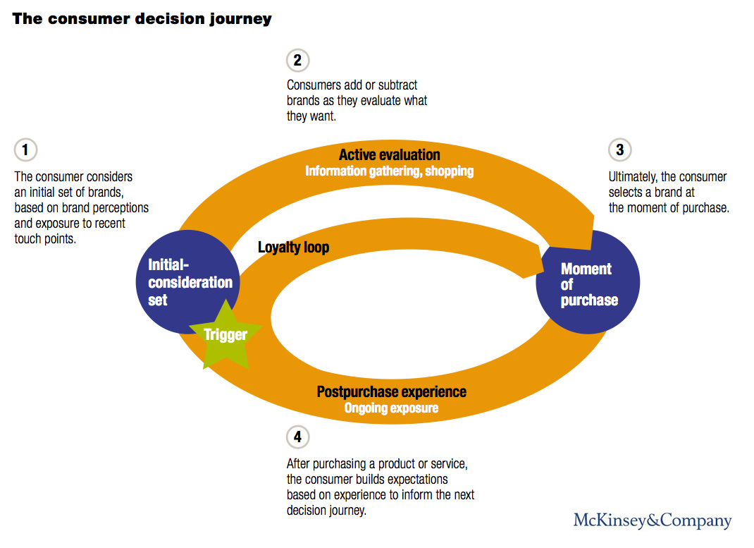 the-consumer-decision-journey