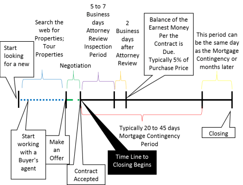 buyer time line
