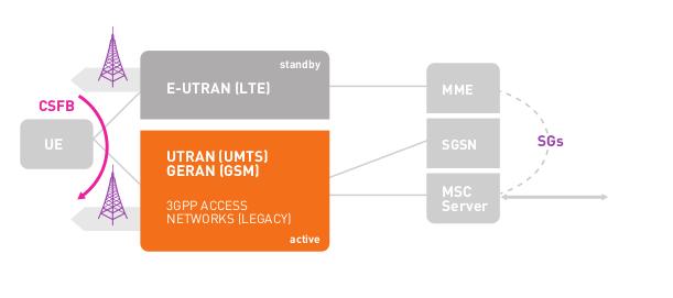 3GPP LTE Circuit Switched Fallback (CSFB)