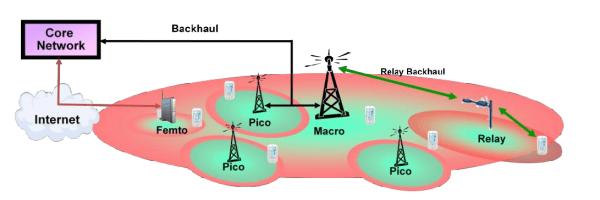 LTE Heterogeneous Network