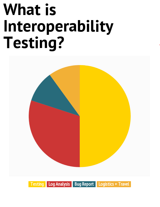  Interoperability Testing (IOT) in telecommunication