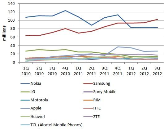 mobile phone shippments Q3 2012