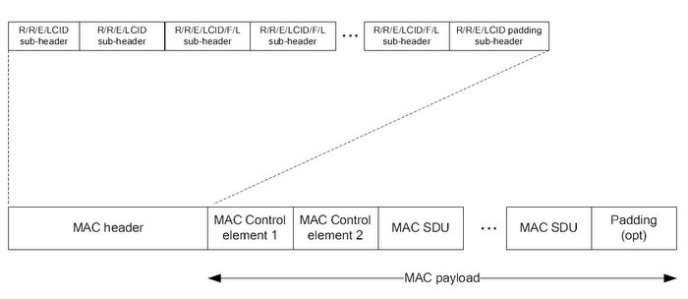 LTE MAC PDU Structure