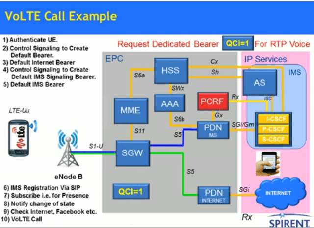Voice over LTE (VoLTE)- Signalling