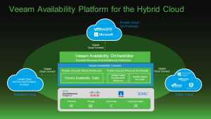 A Roundup of Veeam's Next Big Thing