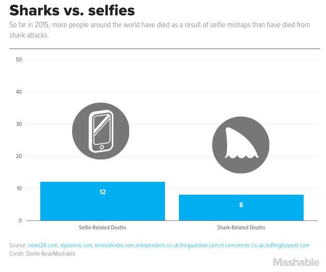 selfie vs. shark deaths