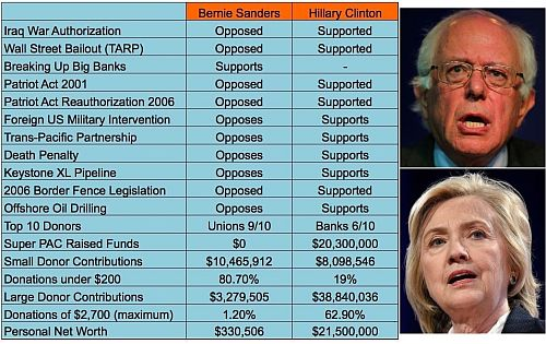 Hillary Clinton S Voting Record Another Big Turnoff