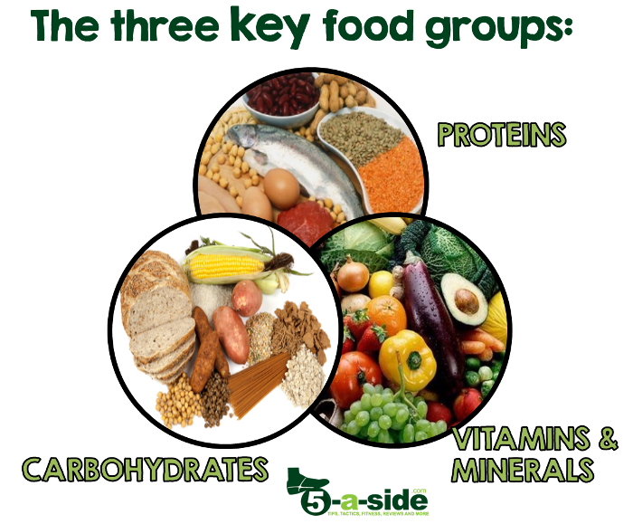 the footballer s diet   what to eat 5 a side