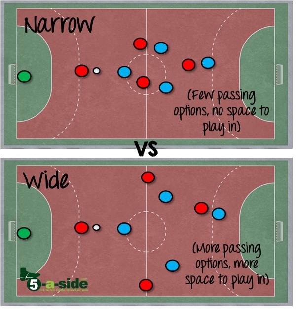 narrow vs wide futsal strategy