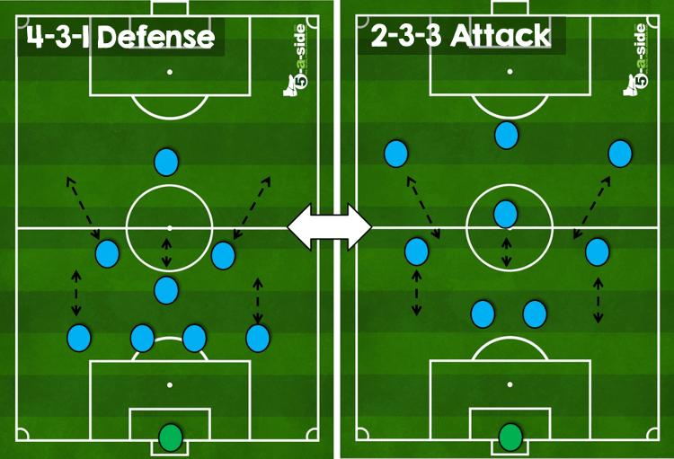 9-a-side strategy transition