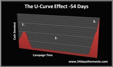 U-Curve Effect - Crowdfunding Campaign - 54 Days The Movie