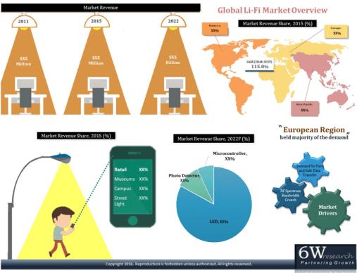 Global Light Fidelity (Li-Fi) Market (2016-2022) image