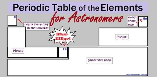 Cartoon of the periodic table of elements for astronomers