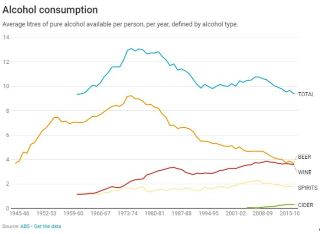 Line graph showing the average alcohol consumption per year in Australia.
