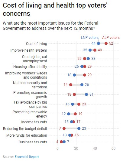 A chart shows cost of living and improving the health system are voters' top concerns.