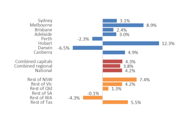 INFOGRAPHIC: Graph shows annual change in dwelling values in Australia.