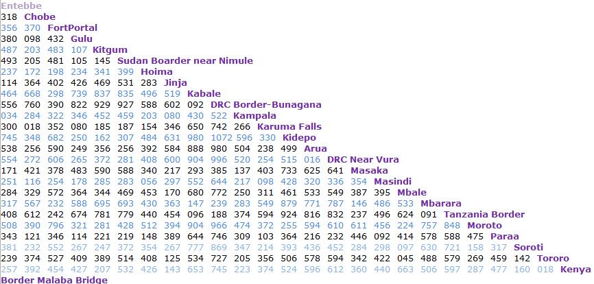 Uganda Road Distances