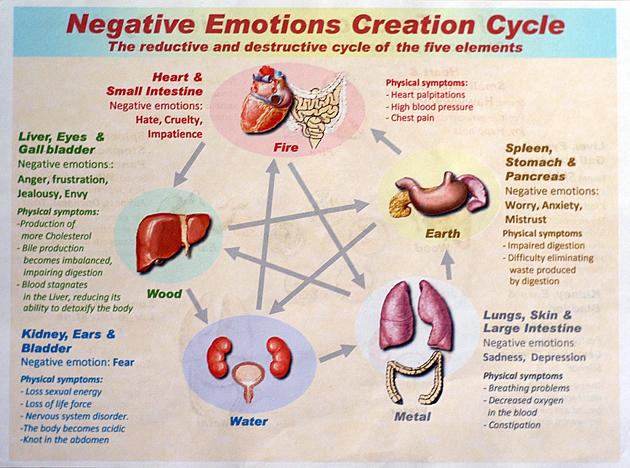 Negtive emotions