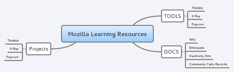 MozillaLearningResources.png