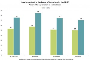 prri-issue-of-terrorism-importance-by-party1-1024x680
