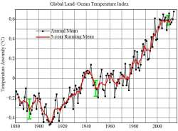 Global Mean Tempertures Rise