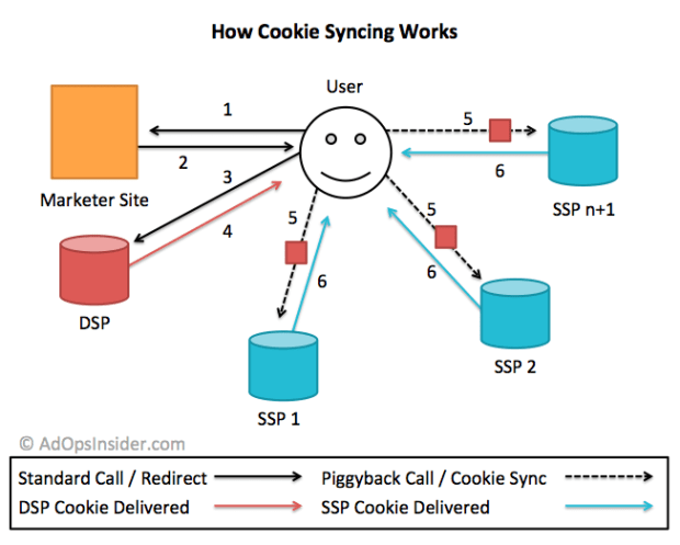 How Cookie Syncing Works