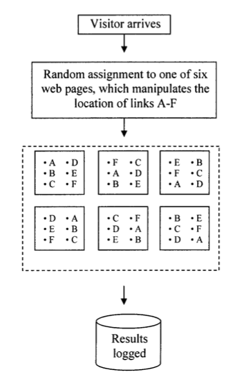 Link Experiment Method