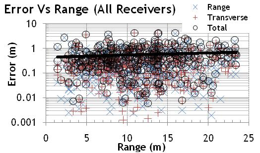 Q-Track's NFER RTLS yielded accurate tracking only weakly dependent on range.