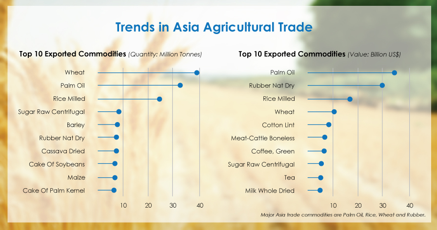 Top 10 Exported Commodities (Quantity: Million Tonnes), Major Asia trade commodities are Palm Oil, Rice, Wheat and Rubber.