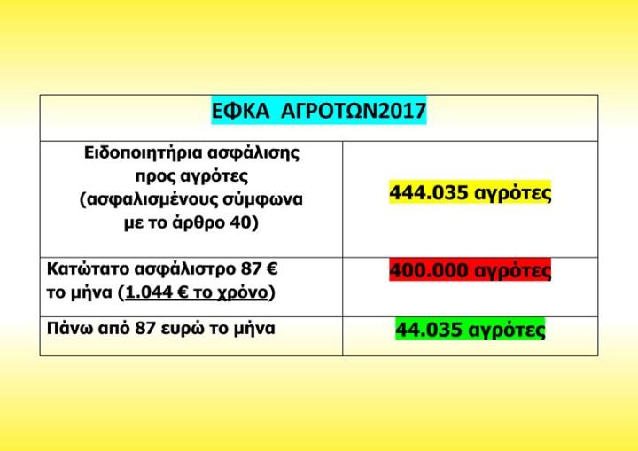 ligoteres-asfalistikes-eisfores-agrotes2