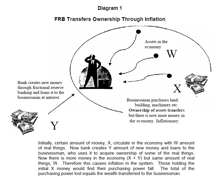 FRB Transfers Ownership Through Inflation