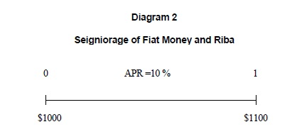 Seigniorage of Fiat Money and Riba