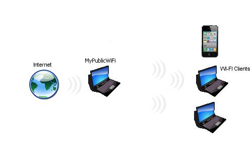 برنامج MyPublicWiFi لإنشاء شبكة واي فاي من كمبيوتر