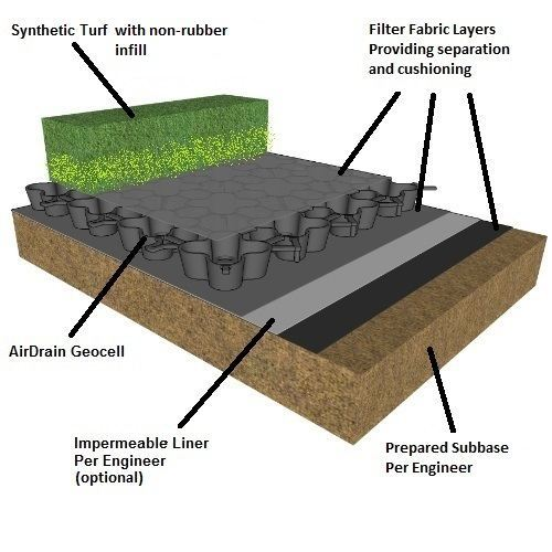 no infill, no rubber infill, synthetic turf, artificial turf, safe synthetic turf, safe artificial turf