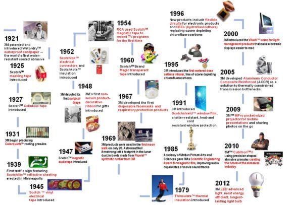 A Century of Innovation – small