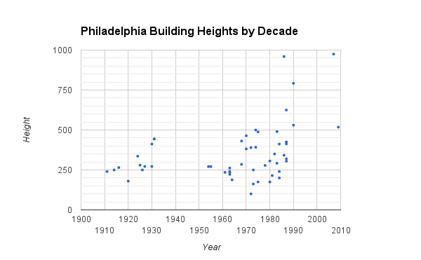 Height by decade