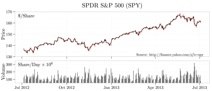 plot-sp500-spdr-price-scales