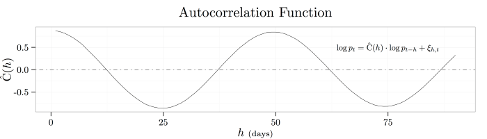plot-multiscale-autoregression-coefficients