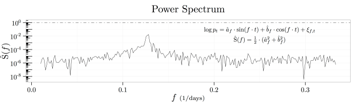 plot-multiscale-process-powerspectrum