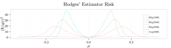 hodges-estimator-maximum-risk