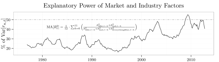 plot-market-and-industry-r2-series