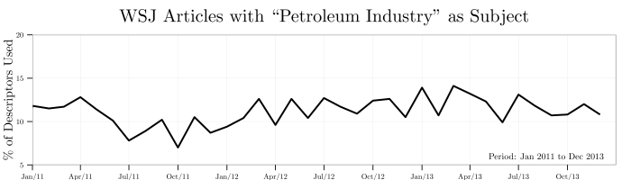 petroleumindustry--fraction-of-search-subjects-mentioned-each-month