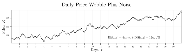 plot--daily-wobble-plus-noise