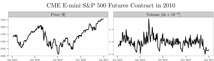 plot--sp500-price-volume--24jul2014