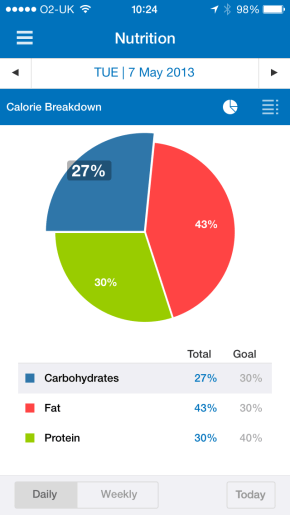 MyFitnessPal Screenshot with nutrition chart