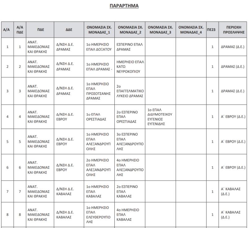 πίνακας σχολικών μονάδων που θα προσληφθούν ψυχολόγοι