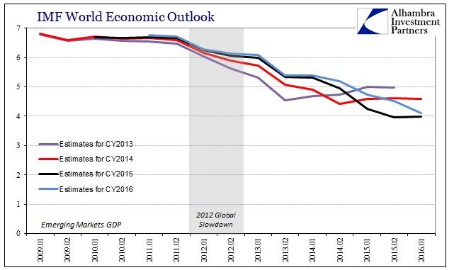 ABOOK Apr 2016 IMF WEO EMGDP by Year